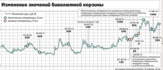 Рубль между нефтью и санкциями