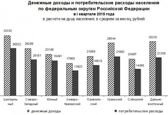 Денежные доходы россиян в 1 кв. 2015г. по округам