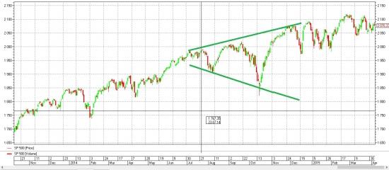 Грохнется ли S&P500.