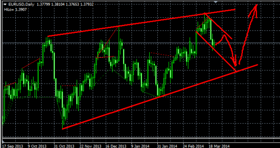 EUR/USD, пятница-развратница :)