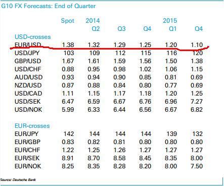 Deutsche Bank рекоммендует STRONG SHORT EURUSD))