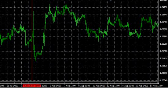 EUR/USD, а если так?