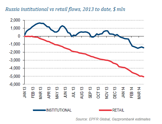 Приток/отток капитала институциональных и розничных инвесторов на ФР РФ