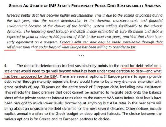 МВФ: списания греческого долга не избежать