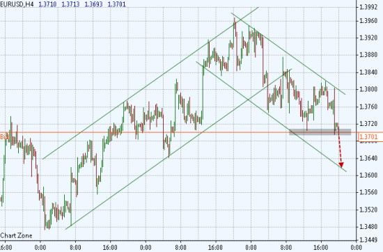 Евро перед nfp