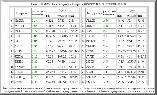 ММВБ ,HMRK ,MAGN ,MSNG ,FSKE ,BASH ,AFLT ,BVTB ,RTKM ,SBER3 ,SBERP3 ,SNGS ,OGK2_2 ,MTSI ,NLMK ,URKA ,SGML ,FGGK ,TATN3 ,CHMF ,ROSN ,NVTK ,LKOH ,GAZP ,MGNT ,SNGSP ,GMKN