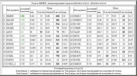 Рынок ММВБ. Текущий Анализ