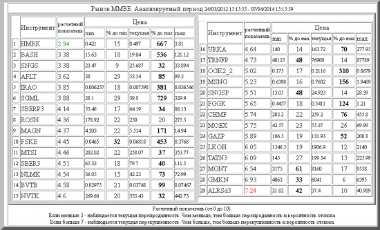 ММВБ ,HMRK ,BASH ,SNGS ,AFLT ,IRAO ,SGML ,SBERP3 ,ROSN ,MAGN ,FSKE ,MTSI ,SBER3 ,NLMK ,BVTB ,NVTK ,URKA ,TRNFP ,OGK2_2 ,MSNG ,SNGSP ,FGGK ,CHMF ,MOEX ,GAZP ,LKOH ,TATN3 ,MGNT ,GMKN ,ALRSd3