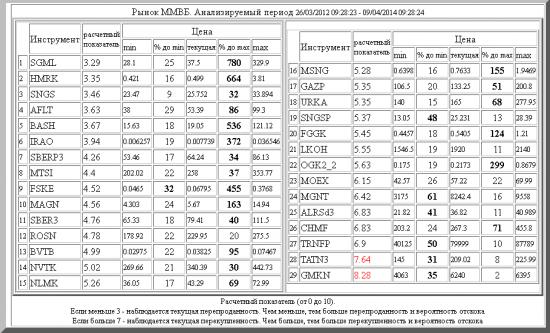 ММВБ ,SGML ,HMRK ,SNGS ,AFLT ,BASH ,IRAO ,SBERP3 ,MTSI ,FSKE ,MAGN ,SBER3 ,ROSN ,BVTB ,NVTK ,NLMK ,MSNG ,GAZP ,URKA ,SNGSP ,FGGK ,LKOH ,OGK2_2 ,MOEX ,MGNT ,ALRSd3 ,CHMF ,TRNFP ,TATN3 ,GMKN