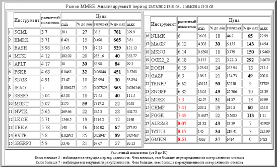 ММВБ ,SGML ,HMRK ,BASH ,MTSI ,AFLT ,FSKE ,SNGS ,IRAO ,SBER3 ,MGNT ,NVTK ,LKOH ,URKA ,BVTB ,SBERP3 ,NLMK ,MAGN ,MSNG ,OGK2_2 ,ROSN ,GAZP ,TRNFP ,SNGSP ,MOEX ,CHMF ,FGGK ,ALRSd3 ,TATN3 ,GMKN