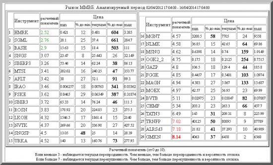 ММВБ ,HMRK ,SGML ,BASH ,SNGS ,SBERP3 ,MTSI ,AFLT ,IRAO ,FSKE ,SBER3 ,ROSN ,LKOH ,NVTK ,SNGSP ,URKA ,MGNT ,NLMK ,MSNG ,OGK2_2 ,GAZP ,FGGK ,MAGN ,MOEX ,BVTB ,CHMF ,TATN3 ,TRNFP ,ALRSd3 ,GMKN