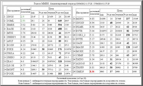 ММВБ ,SNGS ,SGML ,HMRK ,BASH ,MTSI ,SBERP3 ,AFLT ,ROSN ,FSKE ,URKA ,SBER3 ,IRAO ,LKOH ,MGNT ,FGGK ,MSNG ,SNGSP ,NLMK ,BVTB ,OGK2_2 ,NVTK ,GAZP ,MAGN ,MOEX ,CHMF ,TATN3 ,ALRSd3 ,TRNFP ,GMKN