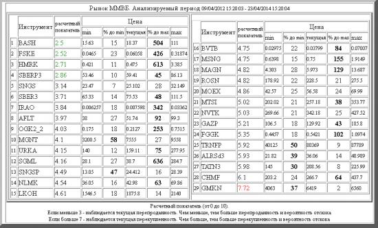 ММВБ ,BASH ,FSKE ,HMRK ,SBERP3 ,SNGS ,SBER3 ,IRAO ,AFLT ,OGK2_2 ,MGNT ,URKA ,SGML ,SNGSP ,NLMK ,LKOH ,BVTB ,MSNG ,MAGN ,ROSN ,MOEX ,MTSI ,NVTK ,GAZP ,FGGK ,TRNFP ,ALRSd3 ,TATN3 ,CHMF ,GMKN