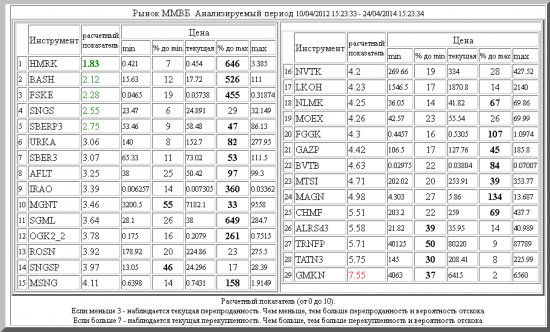 ММВБ ,HMRK ,BASH ,FSKE ,SNGS ,SBERP3 ,URKA ,SBER3 ,AFLT ,IRAO ,MGNT ,SGML ,OGK2_2 ,ROSN ,SNGSP ,MSNG ,NVTK ,LKOH ,NLMK ,MOEX ,FGGK ,GAZP ,BVTB ,MTSI ,MAGN ,CHMF ,ALRSd3 ,TRNFP ,TATN3 ,GMKN