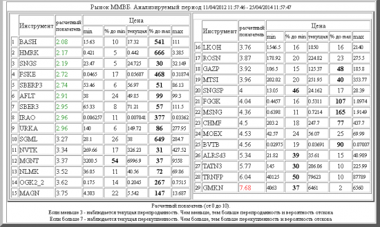 ММВБ ,BASH ,HMRK ,SNGS ,FSKE ,SBERP3 ,AFLT ,SBER3 ,IRAO ,URKA ,SGML ,NVTK ,MGNT ,NLMK ,OGK2_2 ,MAGN ,LKOH ,ROSN ,GAZP ,MTSI ,SNGSP ,FGGK ,MSNG ,CHMF ,MOEX ,BVTB ,ALRSd3 ,TATN3 ,TRNFP ,GMKN