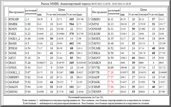 ММВБ ,RTKMP ,HMRK ,ROSN ,FSKE ,OGK4_2 ,BASH ,RTKM ,SGML ,AFLT ,IRAO ,SNGS ,OGK2_2 ,SBERP3 ,ALRSd3 ,MAGN ,MSNG ,SBER3 ,MTSI ,SNGSP ,LKOH ,MOEX ,TATN3 ,NLMK ,URKA ,MGNT ,GMKN ,NVTK ,BVTB ,GAZP ,FGGK ,CHMF ,TRNFP