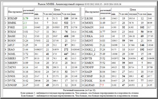 ММВБ ,RTKMP ,HMRK ,ROSN ,FSKE ,OGK4_2 ,RTKM ,BASH ,SGML ,AFLT ,SNGS ,IRAO ,ALRSd3 ,OGK2_2 ,MTSI ,SBERP3 ,MSNG ,LKOH ,MAGN ,TATN3 ,SBER3 ,SNGSP ,GMKN ,MGNT ,NLMK ,URKA ,NVTK ,MOEX ,BVTB ,GAZP ,TRNFP ,CHMF ,FGGK