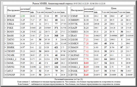 ММВБ ,RTKMP ,RTKM ,URKA ,FSKE ,ROSN ,BASH ,TATN3 ,SNGS ,HMRK ,TRNFP ,NLMK ,OGK2_2 ,SGML ,MSNG ,AFLT ,SNGSP ,CHMF ,SBERP3 ,NVTK ,GAZP ,SBER3 ,IRAO ,LKOH ,GMKN ,MAGN ,MTSI ,ALRSd3 ,MGNT ,MOEX ,OGK4_2 ,FGGK ,BVTB
