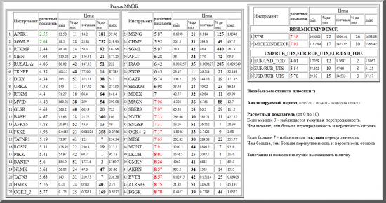 ММВБ, APTK1, SGMLP, RTKMP, SIBN, RUSALrdr, TRNFP, DIXY, URKA, RTKM, MVID, GLSR, BASH, AFKS5, FSKE, TATNP3, ROSN, PIKK, BANEP, NLMK, TATN3, HMRK, OGK2_2, MSNG, CHMF, SGML, AFLT, IRAO, SNGS, GAZP, SBERP3, MOEX, MAGN, SBER3, NVTK, SNGSP, OGK4_2, MTSI, MGNT, LKOH, GMKN, AKRN, BVTB, ALRSd3, FGGK, валютные пары, РТС, , RTSI,MICEXINDEXCF, USD/RUB_UTS,EUR/RUB_UTS,EUR/USD_TOD