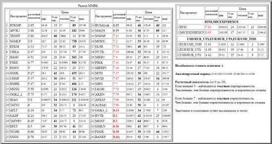 ММВБ, APTK1, RTKMP, TRNFP, SGMLP, RTKM, URKA, BASH, FSKE, ROSN, SGML, CHMF, HMRK, MSNG, IRAO, OGK2_2, TATN3, AFLT, GAZP, DIXY, TATNP3, NLMK, SNGS, RUSALrdr, MAGN, SNGSP, MOEX, GLSR, NVTK, SBER3, PIKK, SBERP3, MTSI, MVID, SIBN, AKRN, LKOH, ALRSd3, AFKS5, OGK4_2, BVTB, MGNT, GMKN, FGGK, BANEP, валютные пары, РТС, , RTSI,MICEXINDEXCF, USD/RUB_UTS,EUR/RUB_UTS,EUR/USD_TOD