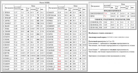 ММВБ, RTKM, URKA, RTKMP, APTK1, SGMLP, BASH, FSKE, TRNFP, HMRK, TATN3, SGML, CHMF, ROSN, AFLT, NLMK, BVTB, IRAO, OGK2_2, MSNG, AKRN, SNGS, GAZP, MAGN, RUSALrdr, SBER3, PIKK, DIXY, SBERP3, SNGSP, TATNP3, MTSI, LKOH, NVTK, MGNT, MVID, AFKS5, ALRSd3, SIBN, MOEX, FGGK, GLSR, GMKN, OGK4_2, BANEP, валютные пары, РТС, , RTSI,MICEXINDEXCF, USD/RUB_UTS,EUR/RUB_UTS,EUR/USD_TOD