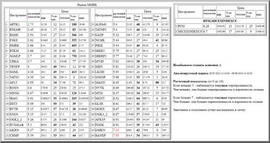 ММВБ, APTK1, RTKMP, BASH, FSKE, HMRK, RTKM, SGMLP, URKA, TRNFP, SGML, TATN3, AFLT, ROSN, MSNG, IRAO, DIXY, BVTB, SNGS, OGK2_2, RUSALrdr, AKRN, CHMF, ALRSd3, TATNP3, GAZP, NLMK, PIKK, SBER3, SBERP3, MVID, SIBN, LKOH, SNGSP, MAGN, NVTK, MTSI, MGNT, GLSR, MOEX, OGK4_2, AFKS5, FGGK, GMKN, BANEP, валютные пары, РТС, , RTSI,MICEXINDEXCF