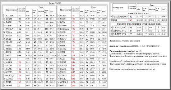 ММВБ, RTKMP, RTKM, BASH, APTK1, SGMLP, URKA, HMRK, FSKE, TRNFP, SGML, MSNG, PIKK, IRAO, AFLT, AKRN, TATN3, NLMK, CHMF, OGK2_2, ALRSd3, BVTB, MAGN, ROSN, SNGS, DIXY, SBERP3, RUSALrdr, MVID, BANEP, SBER3, MTSI, GAZP, NVTK, SIBN, TATNP3, GLSR, MGNT, SNGSP, LKOH, MOEX, AFKS5, FGGK, OGK4_2, GMKN, валютные пары, РТС, , RTSI,MICEXINDEXCF, USD/RUB_UTS,EUR/RUB_UTS,EUR/USD_TOD