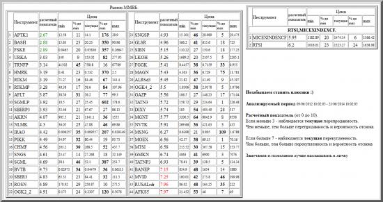 ММВБ, APTK1, BASH, FSKE, URKA, TRNFP, HMRK, RTKM, RTKMP, AFLT, SGMLP, SBERP3, AKRN, NLMK, IRAO, PIKK, CHMF, SNGS, SGML, BVTB, SBER3, ROSN, OGK2_2, SNGSP, GLSR, SIBN, LKOH, FGGK, MAGN, ALRSd3, OGK4_2, GAZP, TATN3, DIXY, MGNT, NVTK, MSNG, MOEX, MTSI, GMKN, TATNP3, BANEP, MVID, RUSALrdr, AFKS5, валютные пары, РТС, , RTSI,MICEXINDEXCF