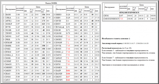 ММВБ, BASH, URKA, APTK1, SGMLP, BVTB, NLMK, TRNFP, MSNG, PIKK, RTKMP, HMRK, FSKE, RTKM, OGK2_2, SGML, CHMF, MAGN, SBERP3, AKRN, IRAO, SNGS, AFLT, SBER3, SIBN, MVID, DIXY, RUSALrdr, GLSR, LKOH, ALRSd3, MOEX, SNGSP, NVTK, ROSN, OGK4_2, TATN3, AFKS5, FGGK, MTSI, GMKN, GAZP, BANEP, MGNT, TATNP3, валютные пары, РТС, , RTSI,MICEXINDEXCF
