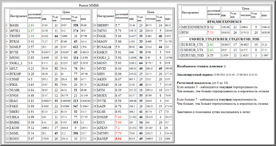 ММВБ, BASH, APTK1, TRNFP, RTKM, SGMLP, BVTB, MSNG, OGK2_2, AFLT, RTKMP, CHMF, PIKK, NLMK, SNGS, IRAO, FSKE, SBER3, URKA, HMRK, LKOH, SGML, ROSN, SBERP3, TATN3, FGGK, MAGN, RUSALrdr, GMKN, OGK4_2, MGNT, MVID, SIBN, AKRN, ALRSd3, MTSI, MOEX, NVTK, GAZP, GLSR, SNGSP, DIXY, AFKS5, TATNP3, BANEP, валютные пары, РТС, , RTSI,MICEXINDEXCF, USD/RUB_UTS,EUR/RUB_UTS,EUR/USD_TOD