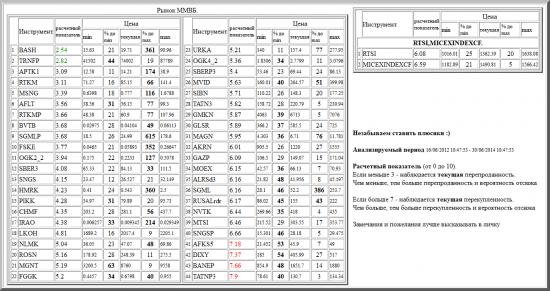 ММВБ, BASH, TRNFP, APTK1, RTKM, MSNG, AFLT, RTKMP, BVTB, SGMLP, FSKE, OGK2_2, SBER3, SNGS, HMRK, PIKK, CHMF, IRAO, LKOH, NLMK, ROSN, MGNT, FGGK, URKA, OGK4_2, SBERP3, MVID, SIBN, TATN3, GMKN, GLSR, MAGN, AKRN, GAZP, MOEX, ALRSd3, SGML, RUSALrdr, NVTK, MTSI, SNGSP, AFKS5, DIXY, BANEP, TATNP3, валютные пары, РТС, , RTSI,MICEXINDEXCF