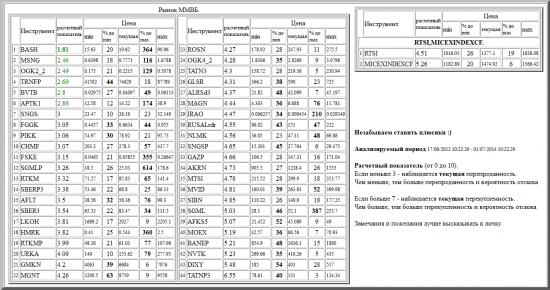 ММВБ, BASH, MSNG, OGK2_2, TRNFP, BVTB, APTK1, SNGS, FGGK, PIKK, CHMF, FSKE, SGMLP, RTKM, SBERP3, AFLT, SBER3, LKOH, HMRK, RTKMP, URKA, GMKN, MGNT, ROSN, OGK4_2, TATN3, GLSR, ALRSd3, MAGN, IRAO, RUSALrdr, NLMK, SNGSP, GAZP, AKRN, MTSI, MVID, SIBN, SGML, AFKS5, MOEX, BANEP, NVTK, DIXY, TATNP3, валютные пары, РТС, , RTSI,MICEXINDEXCF