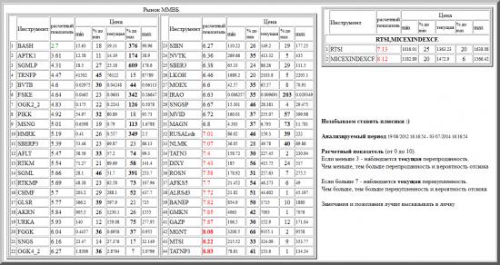 ММВБ, BASH, APTK1, SGMLP, TRNFP, BVTB, FSKE, OGK2_2, PIKK, MSNG, HMRK, SBERP3, AFLT, RTKM, SGML, RTKMP, CHMF, GLSR, AKRN, URKA, FGGK, SNGS, OGK4_2, SIBN, NVTK, SBER3, LKOH, MOEX, IRAO, SNGSP, MVID, MAGN, RUSALrdr, NLMK, TATN3, DIXY, ROSN, AFKS5, ALRSd3, BANEP, GMKN, GAZP, MGNT, MTSI, TATNP3, валютные пары, РТС, , RTSI,MICEXINDEXCF