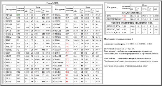 ММВБ, APTK1, BASH, TRNFP, SGMLP, OGK4_2, BVTB, OGK2_2, RTKM, PIKK, SBERP3, RTKMP, HMRK, SIBN, MVID, FSKE, SBER3, AFLT, FGGK, MSNG, AKRN, GLSR, SGML, URKA, LKOH, SNGS, CHMF, NVTK, SNGSP, MOEX, MAGN, IRAO, MTSI, NLMK, TATN3, DIXY, BANEP, ROSN, RUSALrdr, ALRSd3, GAZP, GMKN, AFKS5, MGNT, TATNP3, валютные пары, РТС, , RTSI,MICEXINDEXCF, USD/RUB_UTS,EUR/RUB_UTS,EUR/USD_TOD