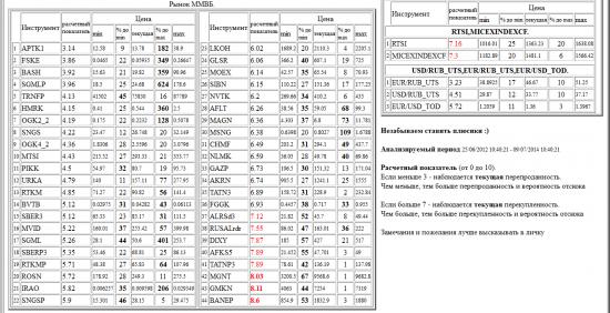 ММВБ, APTK1, FSKE, BASH, SGMLP, TRNFP, HMRK, OGK2_2, SNGS, OGK4_2, MTSI, PIKK, URKA, RTKM, BVTB, SBER3, MVID, SGML, SBERP3, RTKMP, ROSN, IRAO, SNGSP, LKOH, GLSR, MOEX, SIBN, NVTK, AFLT, MAGN, MSNG, CHMF, NLMK, GAZP, AKRN, TATN3, FGGK, ALRSd3, RUSALrdr, DIXY, AFKS5, TATNP3, MGNT, GMKN, BANEP, валютные пары, РТС, , RTSI,MICEXINDEXCF, USD/RUB_UTS,EUR/RUB_UTS,EUR/USD_TOD