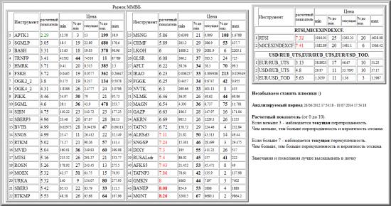 ММВБ, APTK1, SGMLP, BASH, TRNFP, HMRK, FSKE, OGK2_2, OGK4_2, PIKK, SGML, SIBN, SBERP3, BVTB, SNGS, RTKM, MVID, MTSI, ROSN, MOEX, URKA, SBER3, RTKMP, MSNG, CHMF, LKOH, GLSR, AFLT, IRAO, FGGK, NVTK, NLMK, MAGN, GAZP, AKRN, TATN3, ALRSd3, SNGSP, DIXY, RUSALrdr, AFKS5, TATNP3, GMKN, BANEP, MGNT, валютные пары, РТС, , RTSI,MICEXINDEXCF, USD/RUB_UTS,EUR/RUB_UTS,EUR/USD_TOD