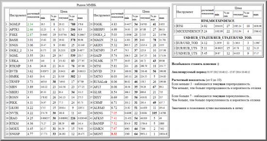 ММВБ, SGMLP, APTK1, FSKE, BASH, SNGS, OGK2_2, SGML, URKA, RTKMP, BVTB, HMRK, TRNFP, SIBN, SBER3, ROSN, PIKK, LKOH, NVTK, IRAO, RTKM, MOEX, SNGSP, FGGK, SBERP3, OGK4_2, MAGN, AKRN, TATNP3, GAZP, NLMK, MTSI, MVID, TATN3, RUSALrdr, AFLT, GLSR, DIXY, CHMF, ALRSd3, MSNG, AFKS5, BANEP, GMKN, MGNT, валютные пары, РТС, , RTSI,MICEXINDEXCF, USD/RUB_UTS,EUR/RUB_UTS,EUR/USD_TOD