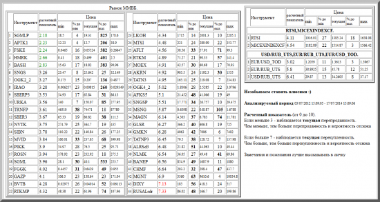 ММВБ, SGMLP, APTK1, FSKE, HMRK, BASH, SNGS, OGK2_2, IRAO, SBERP3, URKA, TRNFP, SBER3, NVTK, SIBN, MVID, PIKK, ROSN, SGML, FGGK, GAZP, BVTB, RTKMP, LKOH, MTSI, AFLT, RTKM, MOEX, AKRN, TATN3, OGK4_2, AFKS5, SNGSP, MSNG, MAGN, GLSR, GMKN, TATNP3, ALRSd3, NLMK, BANEP, CHMF, MGNT, DIXY, RUSALrdr, валютные пары, РТС, , RTSI,MICEXINDEXCF, USD/RUB_UTS,EUR/RUB_UTS,EUR/USD_TOD