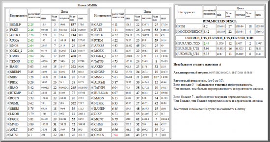 ММВБ, SGMLP, FSKE, APTK1, URKA, SNGS, OGK2_2, HMRK, TRNFP, BASH, SBERP3, SIBN, PIKK, IRAO, RTKMP, ROSN, SGML, SBER3, LKOH, FGGK, MVID, AFLT, MTSI, GAZP, BVTB, NVTK, RTKM, AFKS5, MOEX, OGK4_2, TATN3, AKRN, SNGSP, MSNG, ALRSd3, TATNP3, RUSALrdr, MAGN, NLMK, BANEP, DIXY, MGNT, CHMF, GLSR, GMKN, валютные пары, РТС, , RTSI,MICEXINDEXCF, USD/RUB_UTS,EUR/RUB_UTS,EUR/USD_TOD