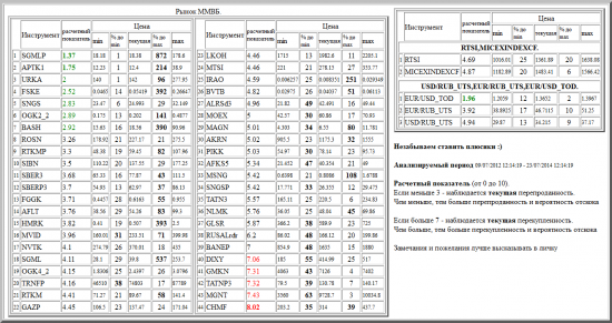ММВБ, SGMLP, APTK1, URKA, FSKE, SNGS, OGK2_2, BASH, ROSN, RTKMP, SIBN, SBER3, SBERP3, FGGK, AFLT, HMRK, MVID, NVTK, SGML, OGK4_2, TRNFP, RTKM, GAZP, LKOH, MTSI, IRAO, BVTB, ALRSd3, MOEX, MAGN, AKRN, PIKK, AFKS5, MSNG, SNGSP, TATN3, NLMK, GLSR, RUSALrdr, BANEP, DIXY, GMKN, TATNP3, MGNT, CHMF, валютные пары, РТС, , RTSI,MICEXINDEXCF, USD/RUB_UTS,EUR/RUB_UTS,EUR/USD_TOD