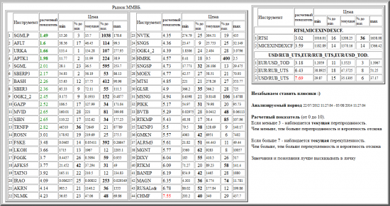 ММВБ, SGMLP, AFLT, URKA, APTK1, SGML, SBERP3, BASH, SBER3, OGK2_2, GAZP, MVID, SIBN, TRNFP, ROSN, FSKE, LKOH, FGGK, AFKS5, TATN3, IRAO, AKRN, NLMK, NVTK, SNGS, OGK4_2, HMRK, SNGSP, MOEX, MTSI, GLSR, MSNG, PIKK, BVTB, RTKMP, TATNP3, GMKN, ALRSd3, MGNT, DIXY, RTKM, BANEP, MAGN, RUSALrdr, CHMF, валютные пары, РТС, , RTSI,MICEXINDEXCF, USD/RUB_UTS,EUR/RUB_UTS,EUR/USD_TOD