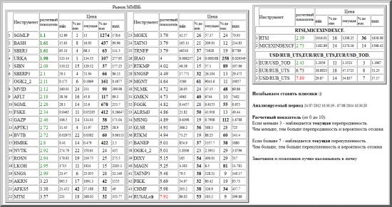 ММВБ, SGMLP, BASH, SBER3, URKA, SIBN, SBERP3, OGK2_2, MVID, AFLT, SGML, FSKE, GAZP, APTK1, BVTB, HMRK, NVTK, ROSN, LKOH, SNGS, AKRN, AFKS5, MTSI, MOEX, TATN3, TRNFP, IRAO, RTKMP, SNGSP, MGNT, NLMK, GMKN, FGGK, ALRSd3, MSNG, GLSR, RTKM, BANEP, OGK4_2, DIXY, MAGN, TATNP3, PIKK, CHMF, RUSALrdr, валютные пары, РТС, , RTSI,MICEXINDEXCF, USD/RUB_UTS,EUR/RUB_UTS,EUR/USD_TOD