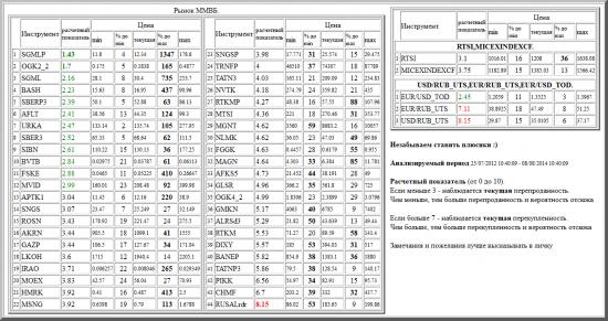 ММВБ, SGMLP, OGK2_2, SGML, BASH, SBERP3, AFLT, URKA, SBER3, SIBN, BVTB, FSKE, MVID, APTK1, SNGS, ROSN, AKRN, GAZP, LKOH, IRAO, MOEX, HMRK, MSNG, SNGSP, TRNFP, TATN3, NVTK, RTKMP, MTSI, MGNT, NLMK, FGGK, MAGN, AFKS5, GLSR, OGK4_2, GMKN, ALRSd3, RTKM, DIXY, BANEP, TATNP3, PIKK, CHMF, RUSALrdr, валютные пары, РТС, , RTSI,MICEXINDEXCF, USD/RUB_UTS,EUR/RUB_UTS,EUR/USD_TOD