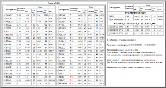 ММВБ, SGMLP, APTK1, OGK2_2, SGML, SIBN, AFLT, SBERP3, MVID, URKA, BASH, BVTB, FSKE, SNGS, ROSN, LKOH, SBER3, GAZP, TATN3, SNGSP, HMRK, IRAO, MTSI, MSNG, TATNP3, AKRN, NVTK, ALRSd3, GLSR, RTKMP, TRNFP, OGK4_2, AFKS5, MOEX, MGNT, FGGK, NLMK, BANEP, GMKN, RTKM, MAGN, DIXY, PIKK, CHMF, RUSALrdr, валютные пары, РТС, , RTSI,MICEXINDEXCF, USD/RUB_UTS,EUR/RUB_UTS,EUR/USD_TOD