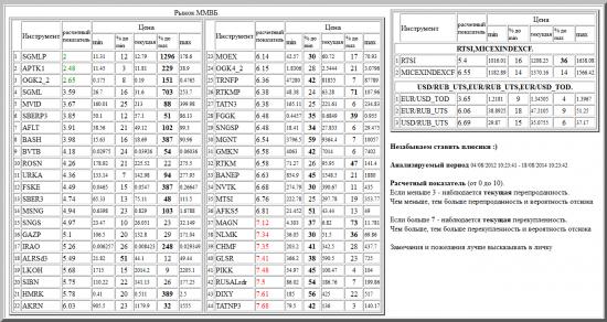 ММВБ, SGMLP, APTK1, OGK2_2, SGML, MVID, SBERP3, AFLT, BASH, BVTB, ROSN, URKA, FSKE, SBER3, MSNG, SNGS, GAZP, IRAO, ALRSd3, LKOH, SIBN, HMRK, AKRN, MOEX, OGK4_2, TRNFP, RTKMP, TATN3, FGGK, SNGSP, MGNT, GMKN, RTKM, BANEP, NVTK, MTSI, AFKS5, MAGN, NLMK, CHMF, GLSR, PIKK, RUSALrdr, DIXY, TATNP3, валютные пары, РТС, , RTSI,MICEXINDEXCF, USD/RUB_UTS,EUR/RUB_UTS,EUR/USD_TOD