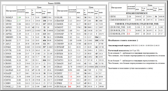 ММВБ, SGMLP, URKA, MVID, AFKS5, BVTB, APTK1, SBERP3, BASH, AFLT, FSKE, NVTK, SNGS, SBER3, SGML, ROSN, AKRN, ALRSd3, GAZP, OGK4_2, MTSI, SIBN, OGK2_2, GLSR, BANEP, MOEX, MGNT, TATNP3, SNGSP, HMRK, MSNG, TRNFP, RTKMP, LKOH, RTKM, FGGK, TATN3, MAGN, IRAO, GMKN, DIXY, NLMK, CHMF, PIKK, RUSALrdr, валютные пары, РТС, , RTSI,MICEXINDEXCF, USD/RUB_UTS,EUR/RUB_UTS,EUR/USD_TOD