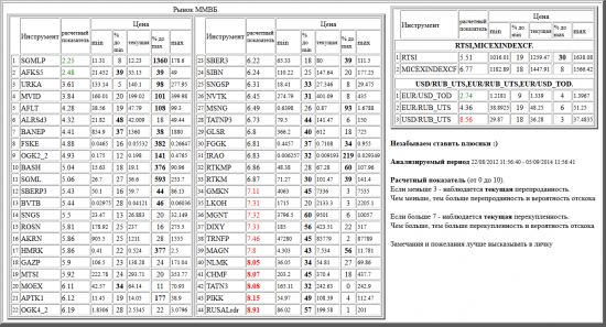 ММВБ, SGMLP, AFKS5, URKA, MVID, AFLT, ALRSd3, BANEP, FSKE, OGK2_2, BASH, SGML, SBERP3, BVTB, SNGS, ROSN, AKRN, HMRK, GAZP, MTSI, MOEX, APTK1, OGK4_2, SBER3, SIBN, SNGSP, NVTK, MSNG, TATNP3, GLSR, FGGK, IRAO, RTKMP, RTKM, GMKN, LKOH, MGNT, DIXY, TRNFP, MAGN, NLMK, CHMF, TATN3, PIKK, RUSALrdr, валютные пары, РТС, , RTSI,MICEXINDEXCF, USD/RUB_UTS,EUR/RUB_UTS,EUR/USD_TOD
