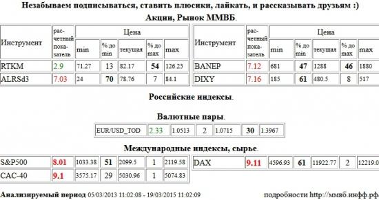 Paris CAC-40 Index, CAC-40, Xetra DAX Index, DAX, S&P 500 Index, АЛРОСА, ALRSd3, Башнефть, BANEP, Дикси, DIXY, Ростелеком, RTKM, EUR/USD,TOD, EUR/USD,TOD , Акции, Рынок ММВБ, Российские индексы, Валютные пары, Международные индексы, сырье, ценные бумаги, форекс, фьючерс, анализ, рекомендации, сигналы