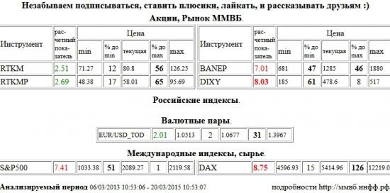 Дикси, DIXY, Xetra DAX Index, DAX, Башнефть, BANEP, S&P 500 Index, Ростелеком, RTKM, Ростелеком, RTKMP, EUR, USD, EURUSD, EUR/USD,TOD , Акции, Рынок ММВБ, Российские индексы, Валютные пары, Международные индексы, сырье, ценные бумаги, форекс, фьючерс, анализ, рекомендации, сигналы