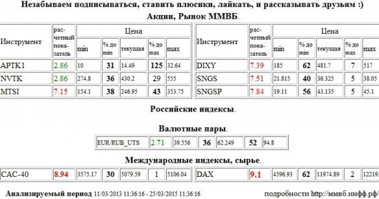 Xetra DAX Index, DAX, Paris CAC-40 Index, CAC-40, МТС, MTSI, Дикси, DIXY, Сургутнефтегаз, SNGS, Сургутнефтегаз, SNGSP, Аптека 36,6 1 в, APTK1, НОВАТЭК, NVTK, Евро/Рубль, EUR/RUB,UTS , Акции, Рынок ММВБ, Российские индексы, Валютные пары, Международные индексы, сырье, ценные бумаги, форекс, фьючерс, анализ, рекомендации, сигналы